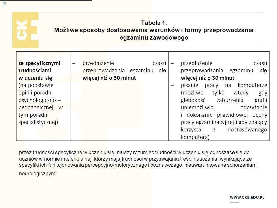 [1] Tabela 1. Możliwe sposoby dostosowania warunków i formy przeprowadzania egzaminu zawodowego. ze specyficznymi trudnościami.